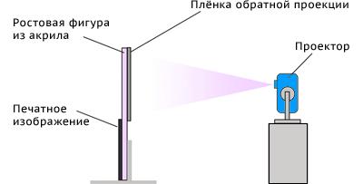 Схема работы виртуального промоутера
